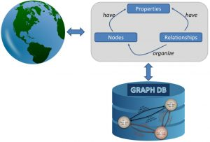 Graph Databases example