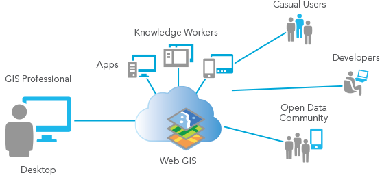 The Web GIS model: Publish data, build/configure tailored apps for your audience and maximize the value of your data (image courtesy of ESRI)
