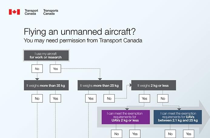 permits_drones