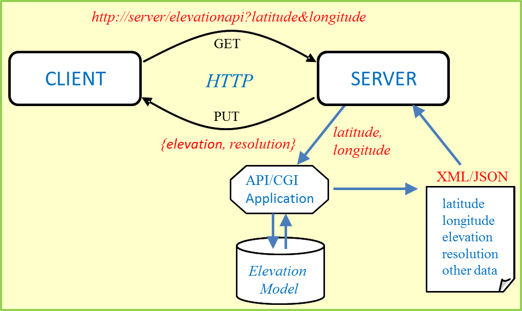 Elevation Web Services: Limitations and Prospects | GoGeomatics