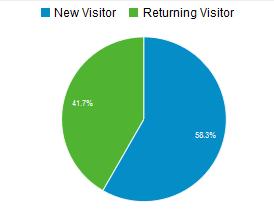 GoGeomatics average web stats 2013